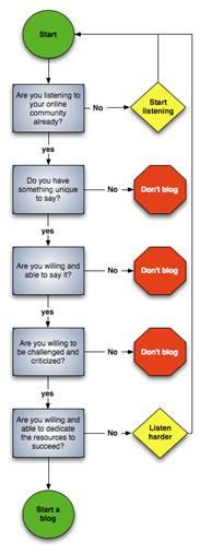 Blog Decision Tree