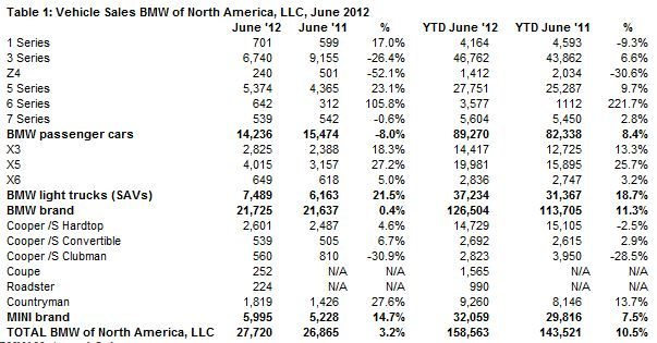 A Look at 2012 BMW Sales